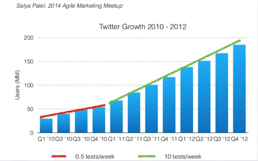 growth hacking twitter