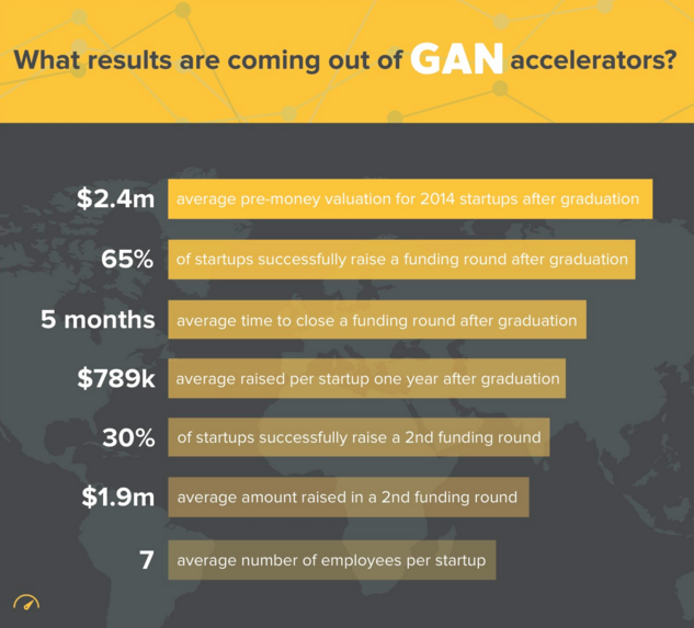 The Global Accelerator Network (GAN) sets quality benchmarks for accelerators
