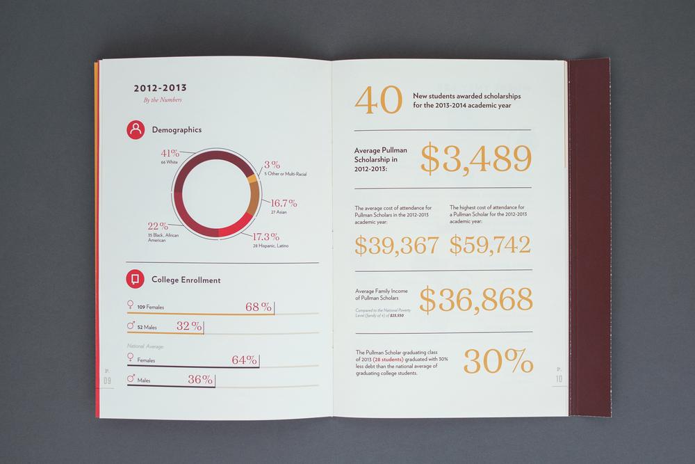 Pullman_Annual_Report_2013_McQuade_Design_8.jpg