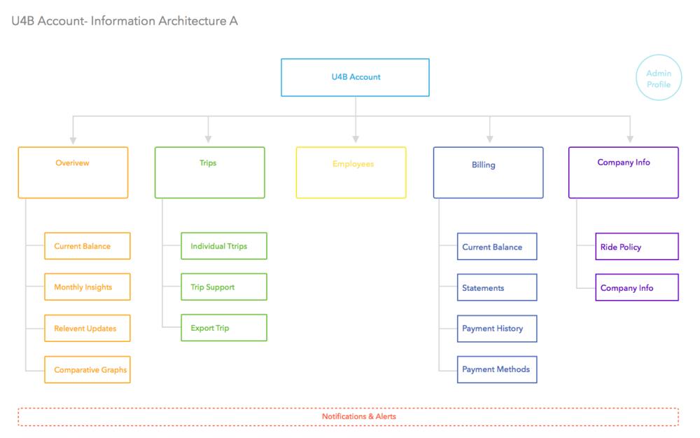 U4B Web Platform IA