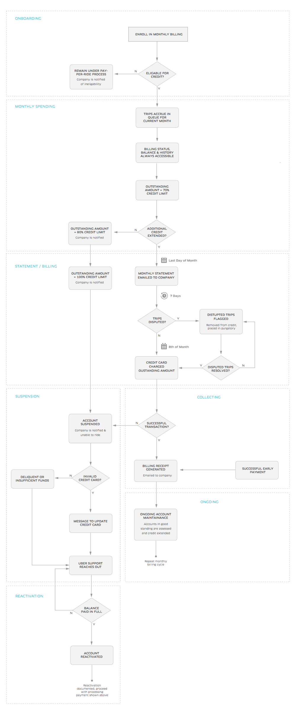 Monthly Billing Flow Chart