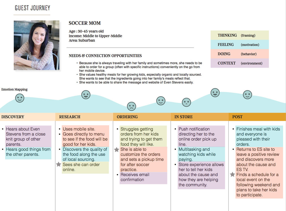 03b_CustomerJourneyMap_EvenStevensWebsite.jpg