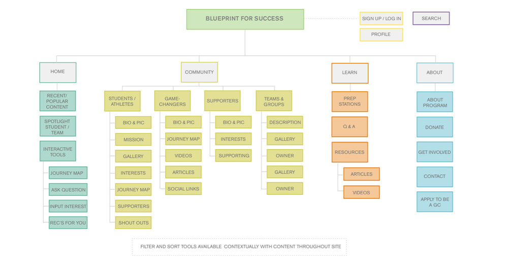 Blueprint for success website bringing an entrepreneurs vision to website map malvernweather Images
