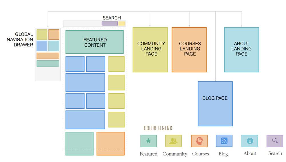 Blueprint for success website bringing an entrepreneurs vision to navigation model malvernweather Gallery
