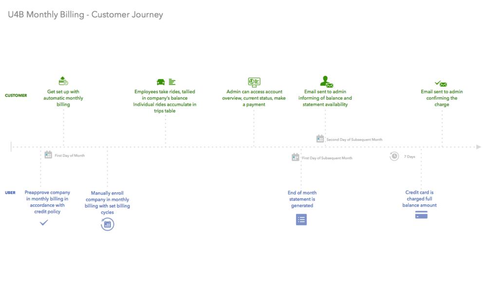 U4B+-+Customer+Journey.png