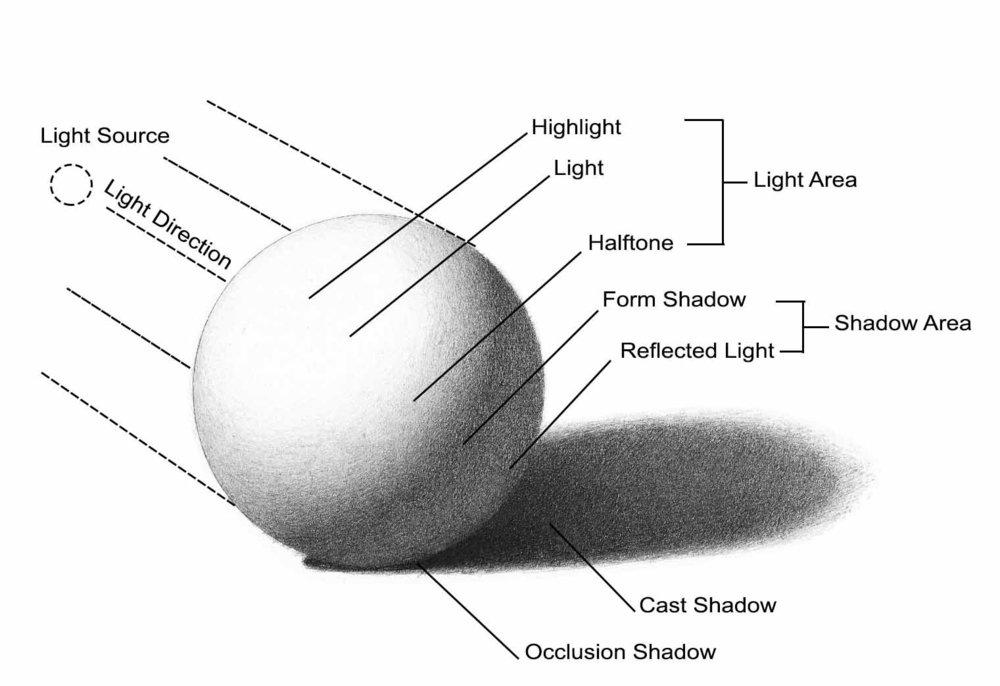 rendering-values_light-shadow-types_sphere_book-version_website.jpg