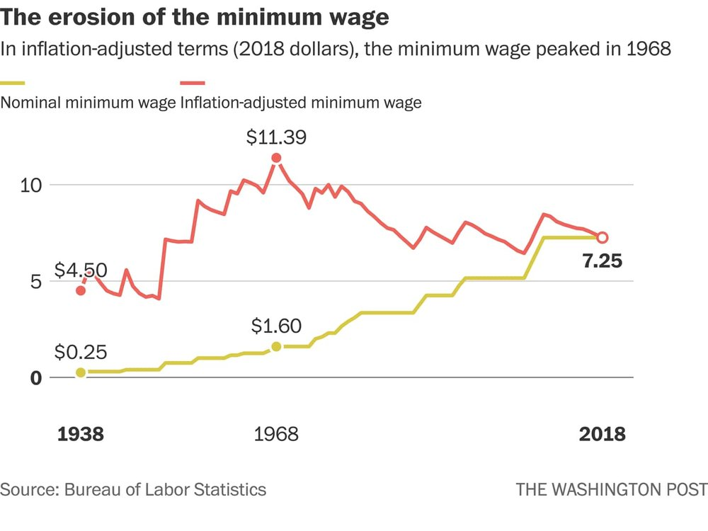 Min Wage erosion Wash post 12'18.png
