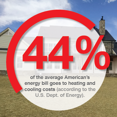 44 percent energy bill goes to heating and cooling costs according to the US Department of Energy.