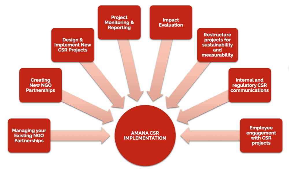 the impact of csr The effect of corporate social responsibility on financial corporate social responsibility effect of earnings management and csr, which in turn will impact.