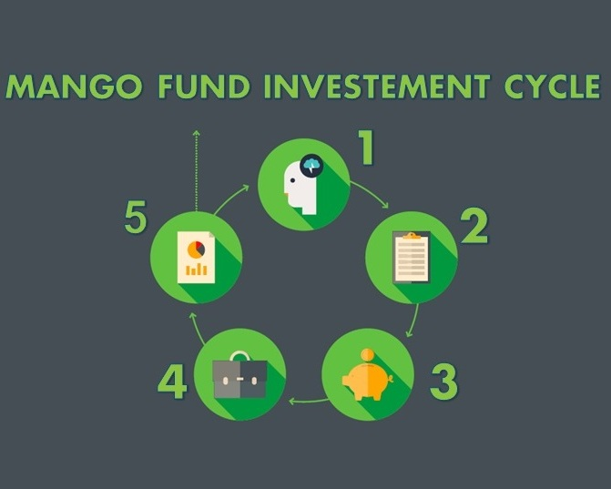 Mango Fund investment cycle:    1. Identify an entrepreneur who is growth-oriented and leverages technology to add value to goods or services. 2. Conduct due diligence proving that the business is strong and has a potential to scale. 3. Disburse capital in form of debt or equity between $5,000 and $50,000 for 6-36 months. 4. Deliver consulting services to make sure the entrepreneur can meet the expansion goals.  5. Reinvest from Mango Fund or help the business get to the next stage investor