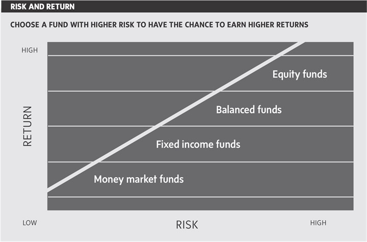 Mutual funds risk and return graphic.jpg