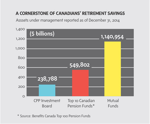 Cornerstone-of-canadians-retirement-savings.jpg