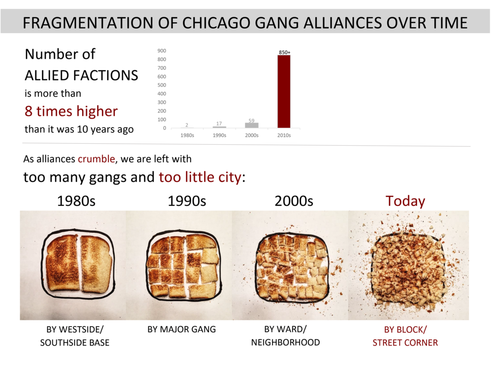 Fragmentation of Chicago Gang Aliances Over Time - Bria Royal.png