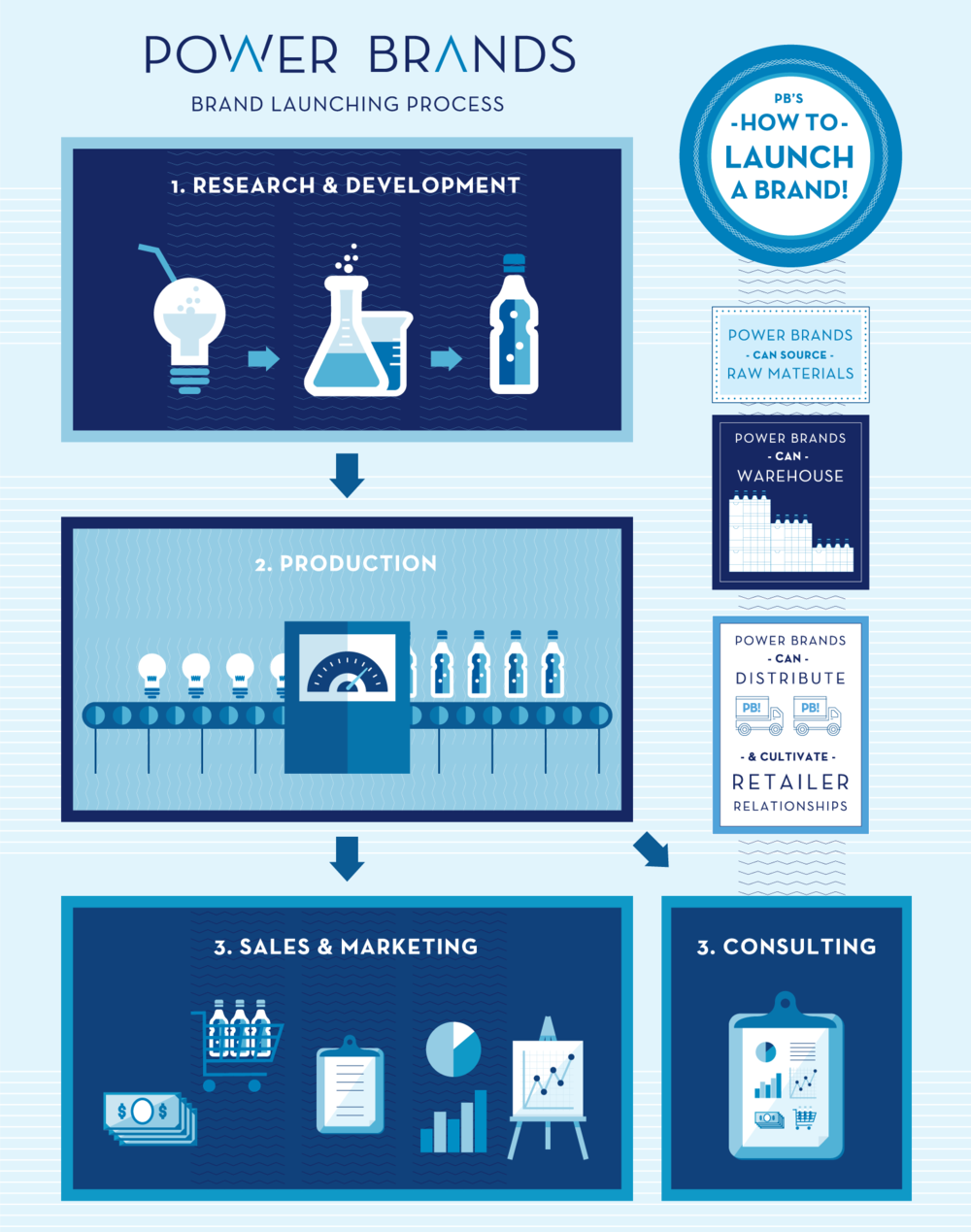 Beverage Brand Launching Process