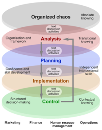 Figure 1. Topics and temporal structure in PHARM 350 follow the analysis, planning, implementation, and control (APIC) concept map. Each functional area of business (marketing, finance, human resource management, operations) is related to the APIC framework.