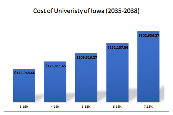 cost of u of i.png