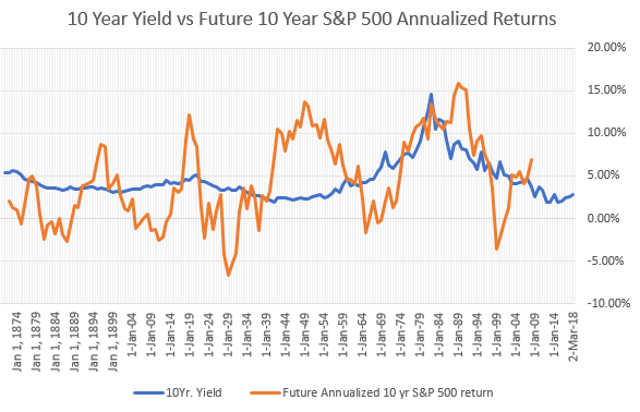 SP500 returns compared to rising interest rates.png
