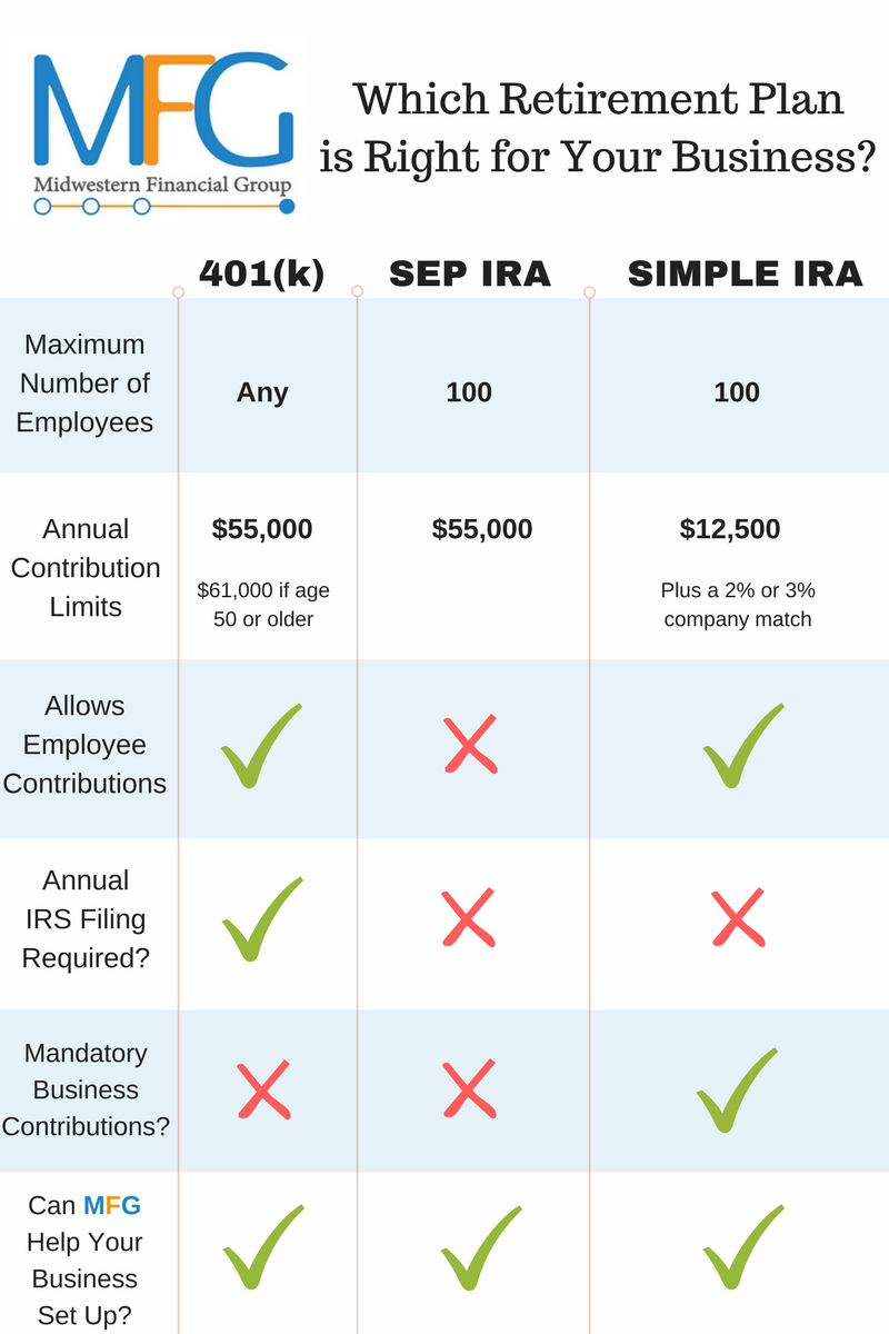 Retirement account comparison 401k SEP SIMPLE.png