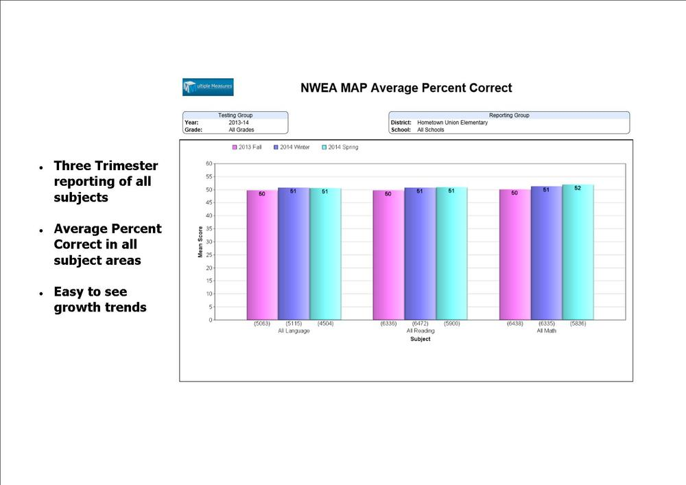 NWEA_ContentAreasByTerms_Avg%C-1.jpg