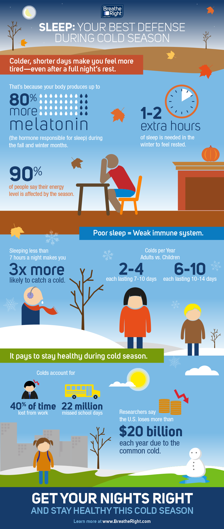 read more : https://www.breatheright.com/sleep-better-tips/sleep/cold-season.html