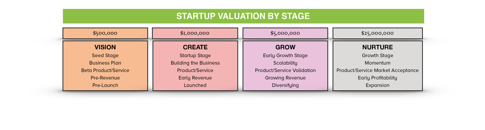 Newsletter 2_valuation by stage table.png