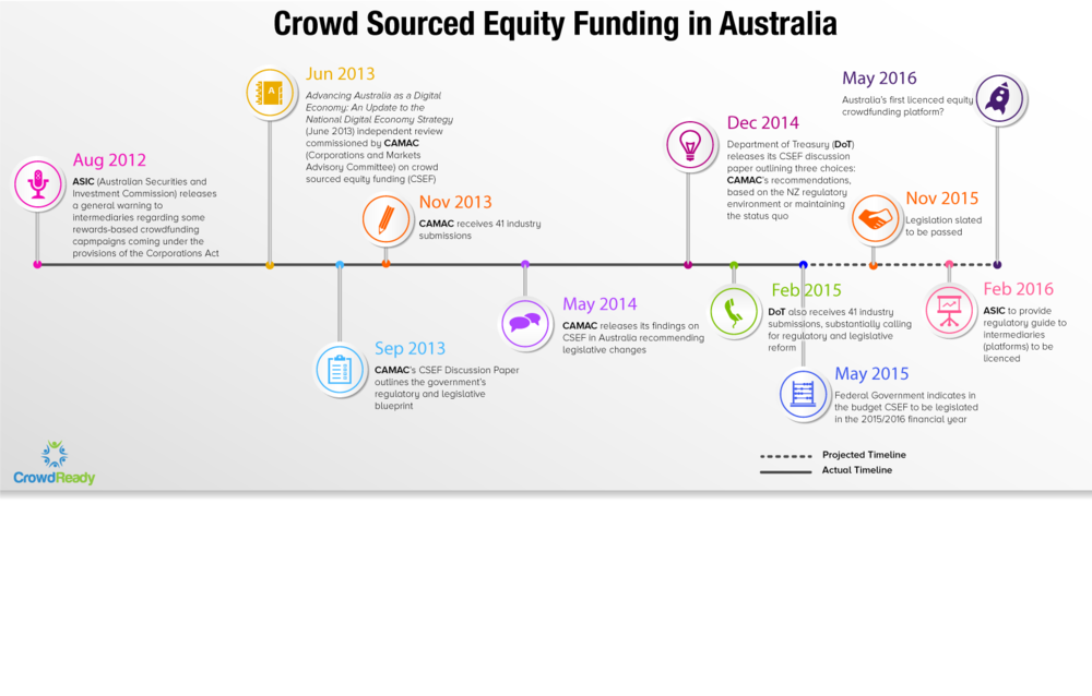 CrowdReady-CSEF_#equitycrowdfunding-Australian-Regulatory-Timeline.png