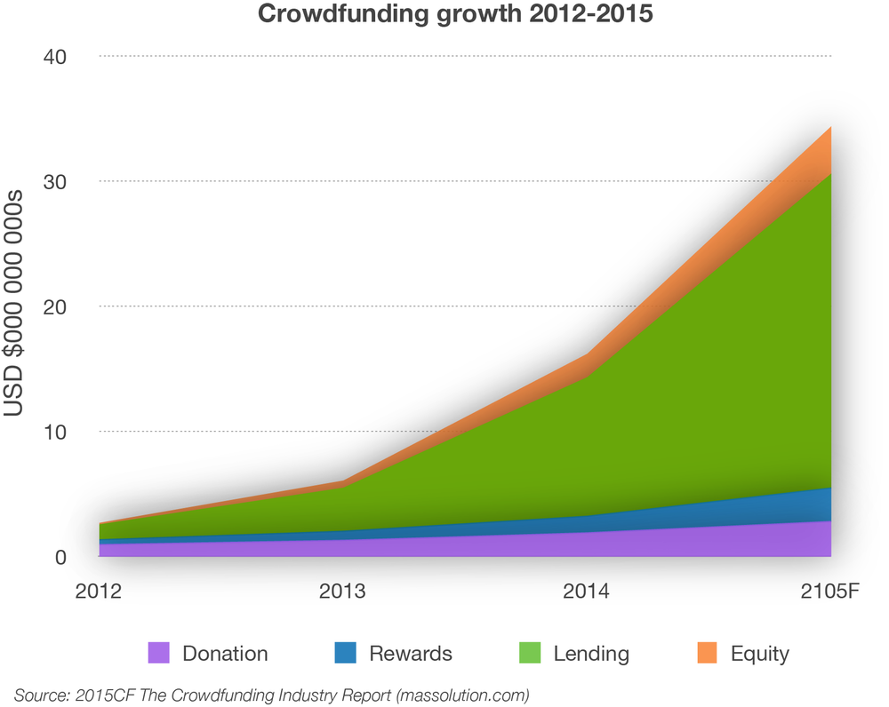 CrowdReady crowdfunding chart of growth.png