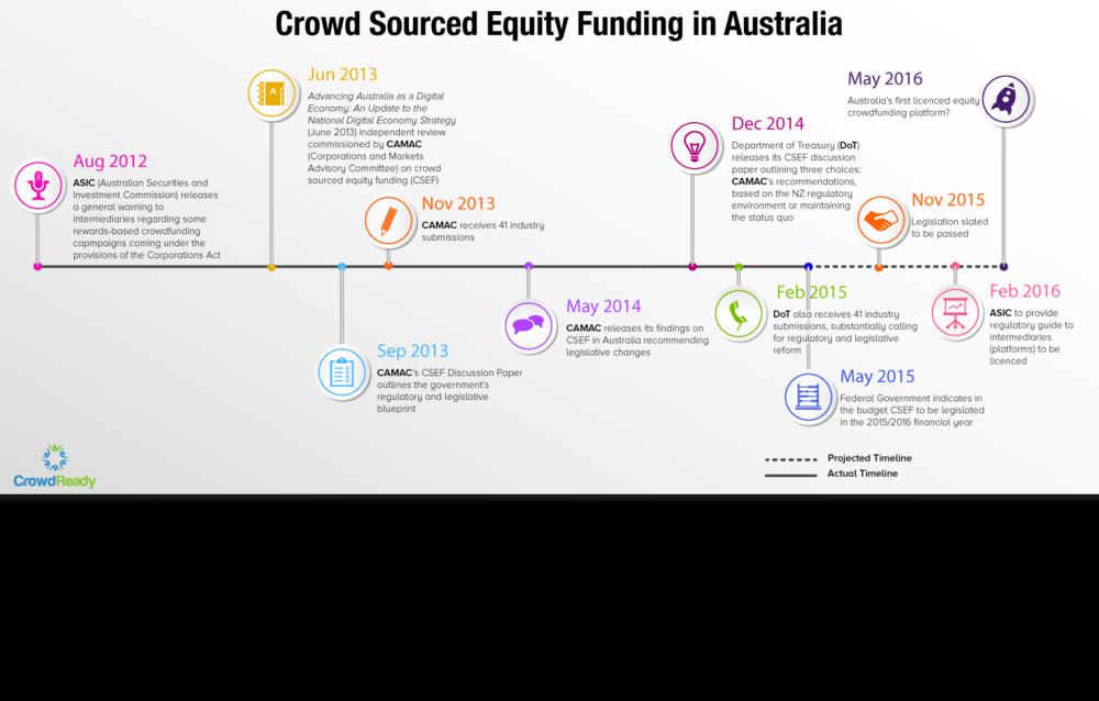 Australian equity crowdfunding