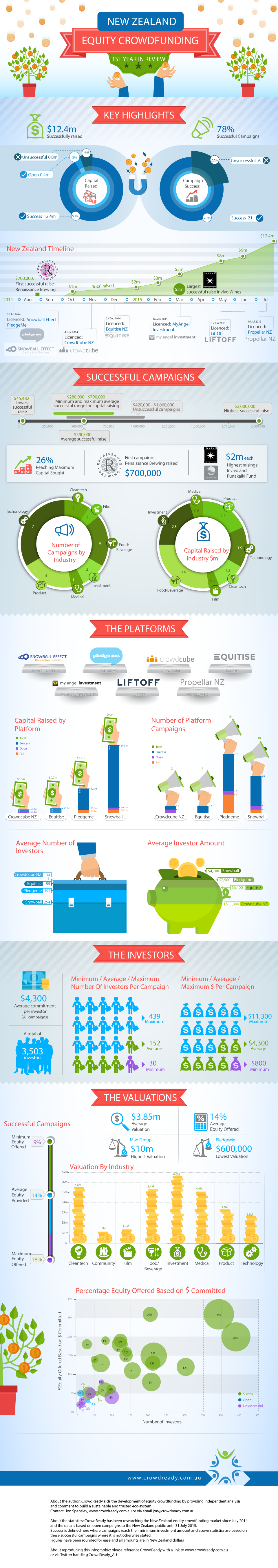CrowdReady NZ Equity Crowdfunding Statistics Infographic