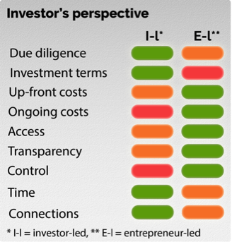 CrowdReady Investor Perspective Equity Crowdfunding