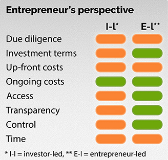 Stop-light analysis of entrepreneur implications under either an investor-led or entrepreneur-led crowdfunding campaign model