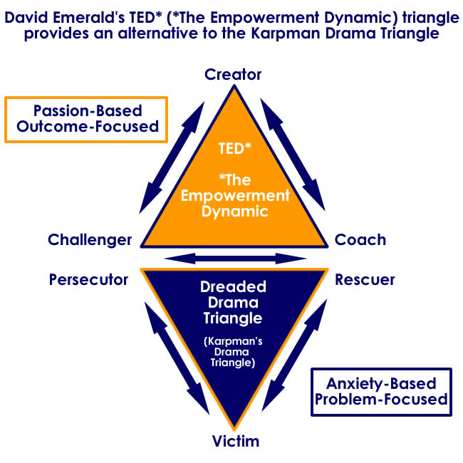 Drama-Triangle-The-Empowerment-Dynamic.jpg