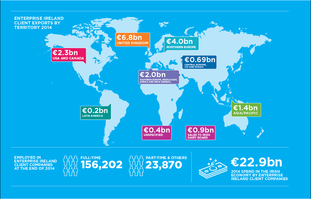 Enterprise Ireland Client Export 2014