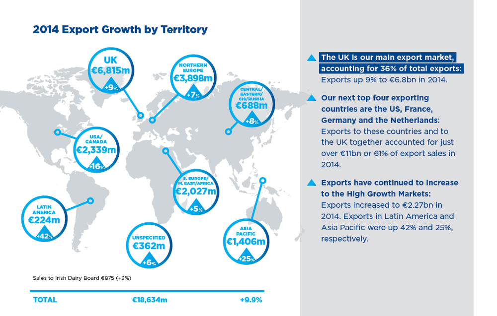 2014 Export Growth by Territory