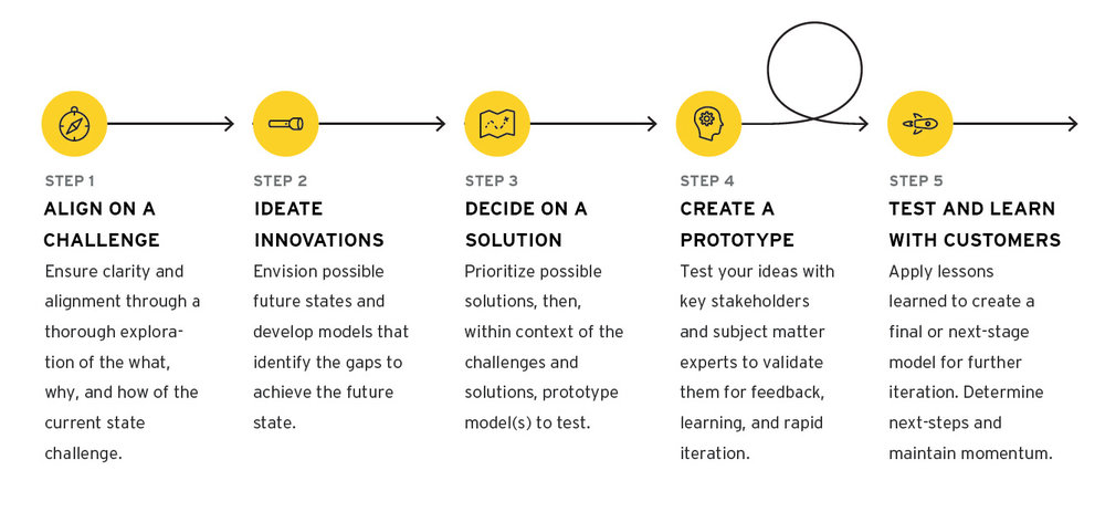 Value Proposition Design sprint - 5 Step diagram.jpg