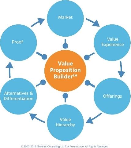 Value Proposition Builder copyright Futurecurve 2018