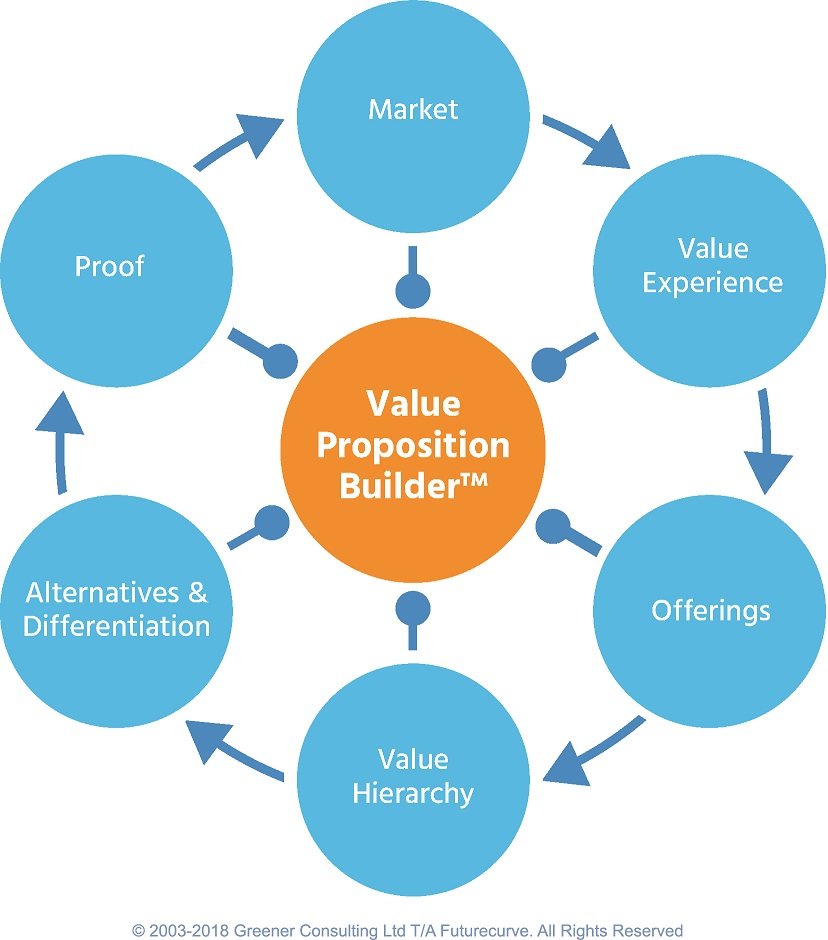 Value Proposition BuilderTM