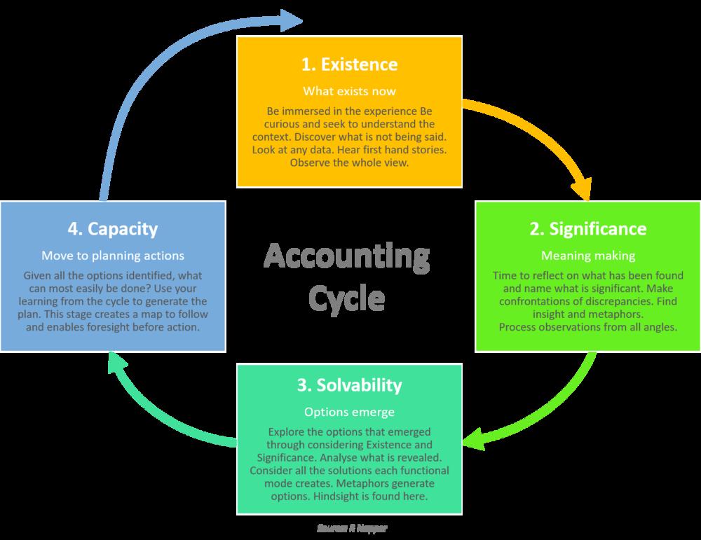Accounting Cycle 2b.png