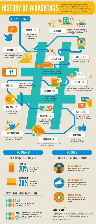 Infographic: Offerpop