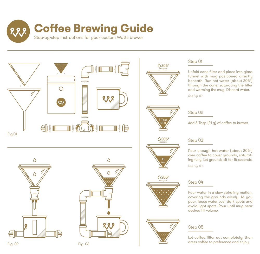 WATTS COFFEE BREW GUIDE