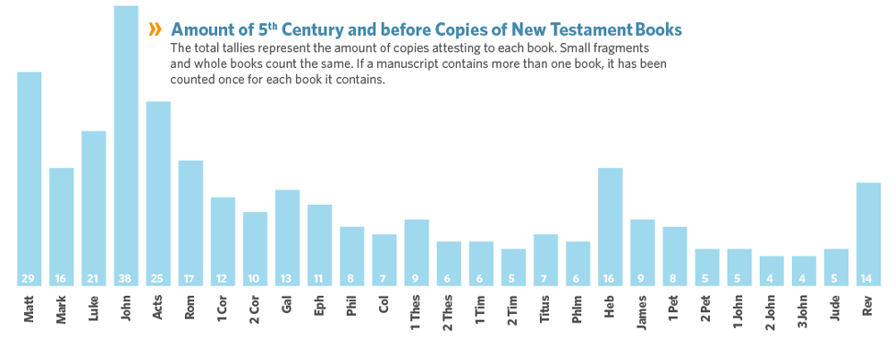 Dating the books of the new testament