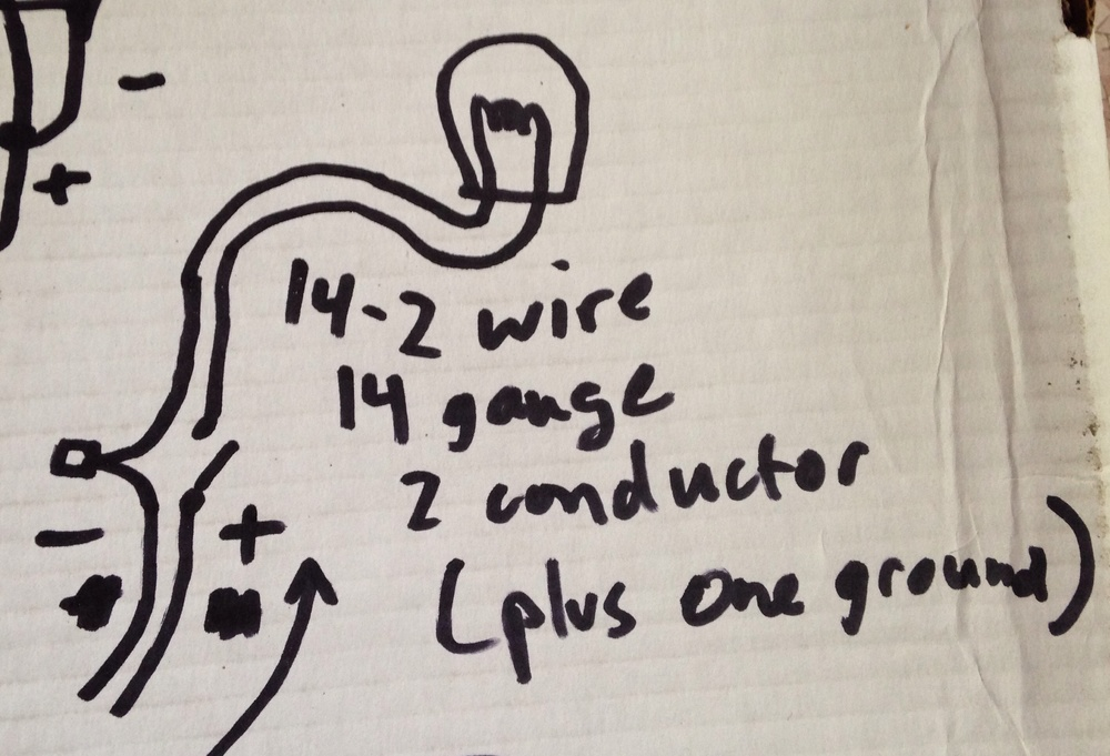 This is closer to what it really looks like. Two wires come into the box, white (-)  and black (+).  There is also a ground wire if the wiring is newish. This is essentially a backup ground and won't need to be discussed here.