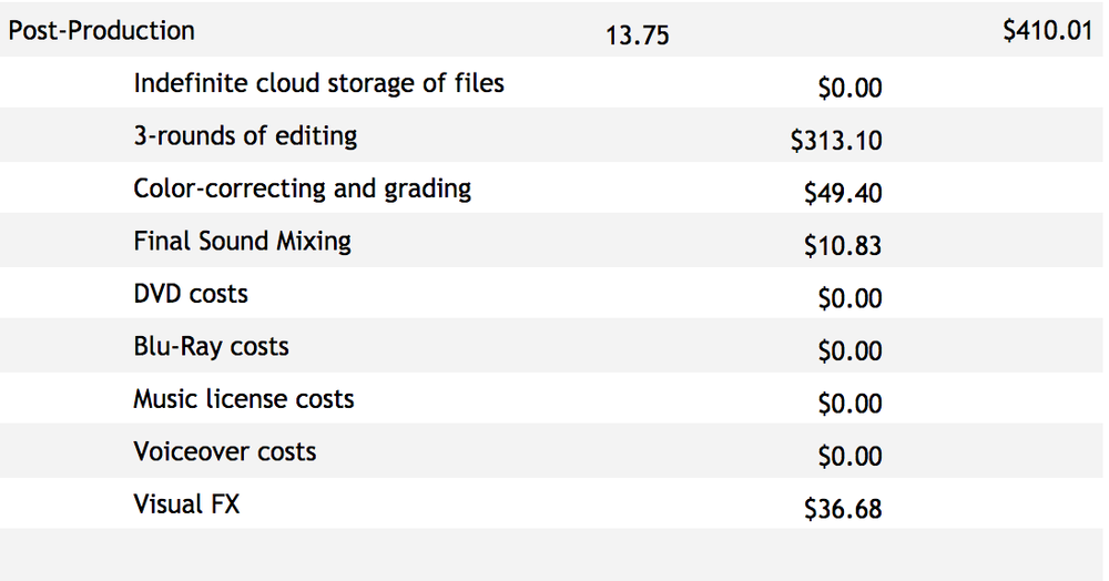 Video-Production-editing-costs