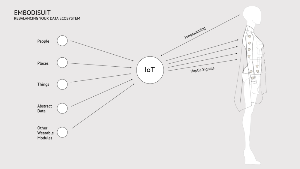 embodisuit IoT diagram