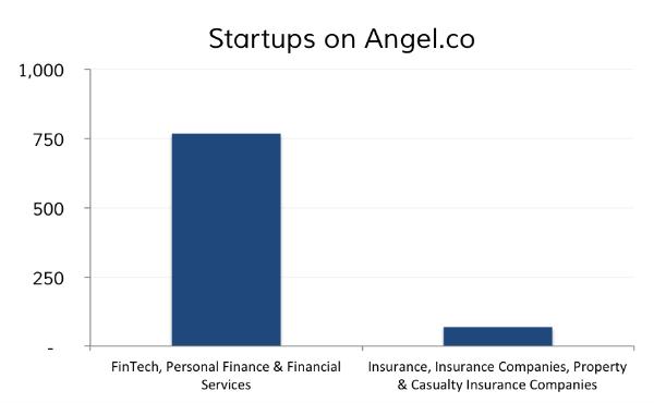 FinTech startups vs Insurance startups