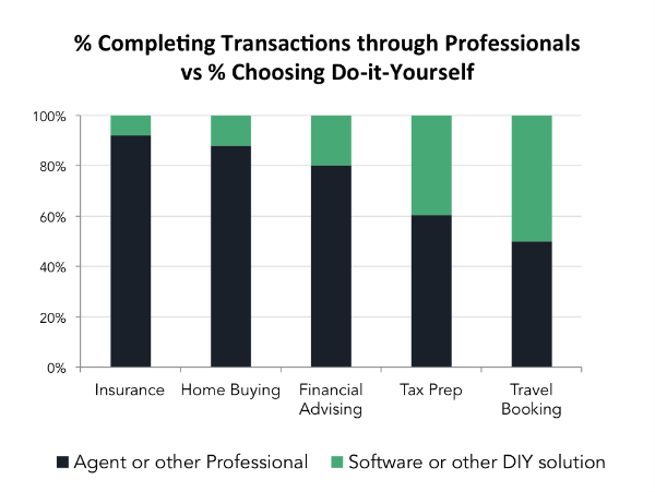 % Completing Transactions through Professionals vs % Choosing DIY