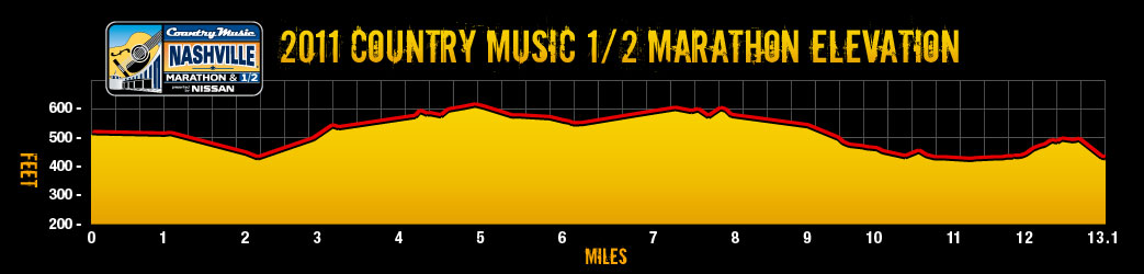 CMM 2011 Half Course Profile