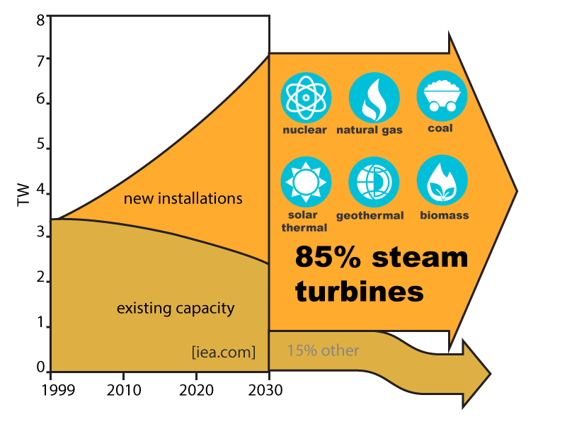 Power generation capacity is set to double in the next 25 years, no matter what the fuel source: nuclear, natural gas, coal, geothermal...