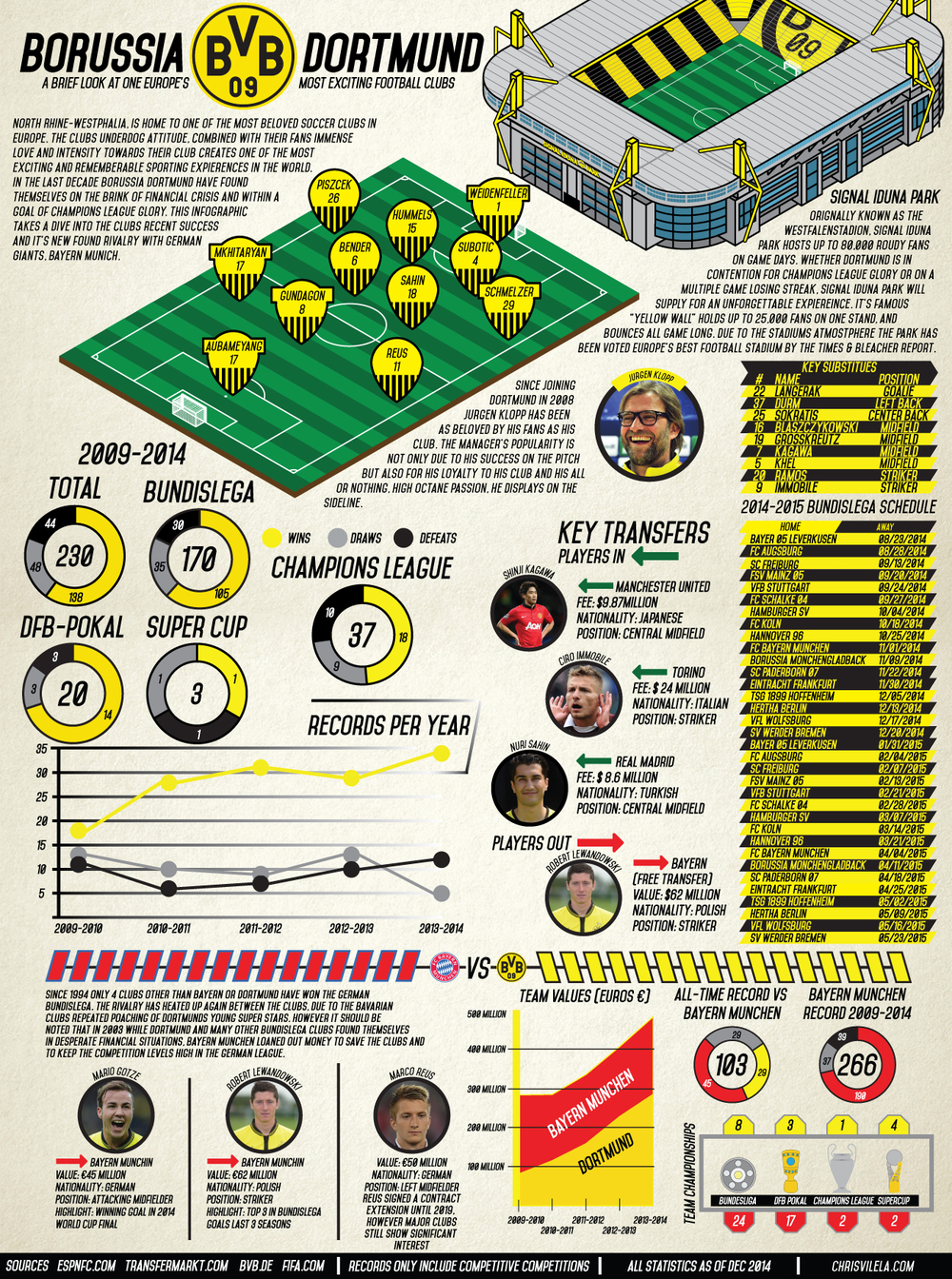 An infographic that details the current state of my favorite soccer club Borussia Dortmund and over the last 5 years.