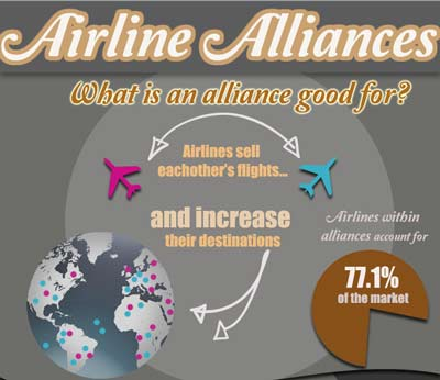 Airline Alliances